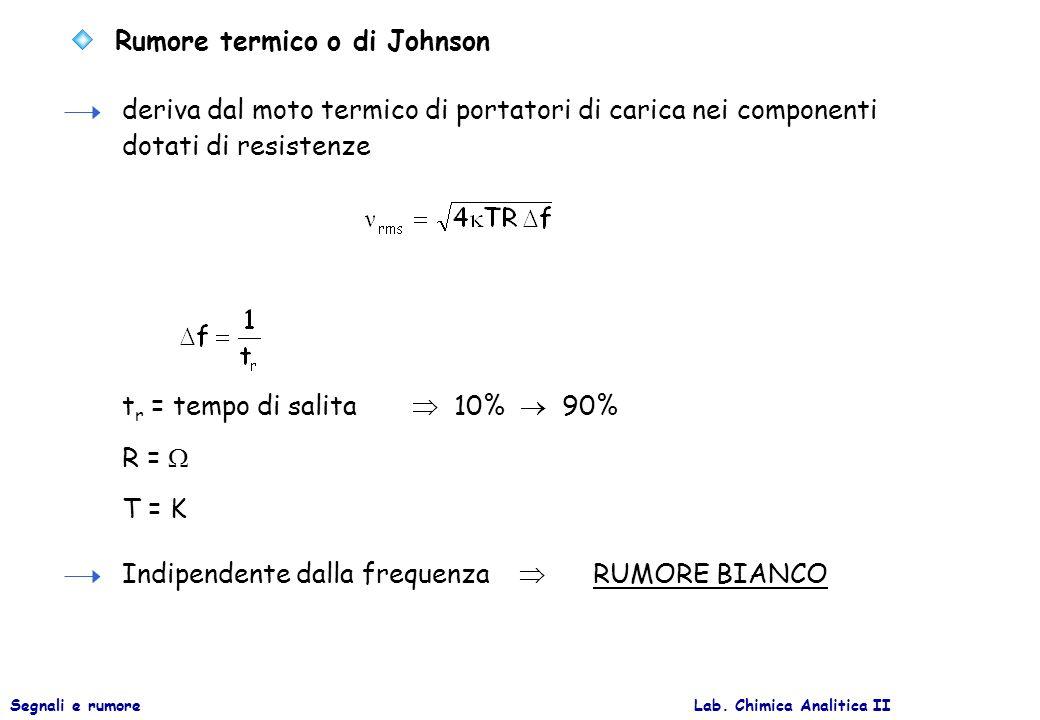 Rumore termico o di Johnson