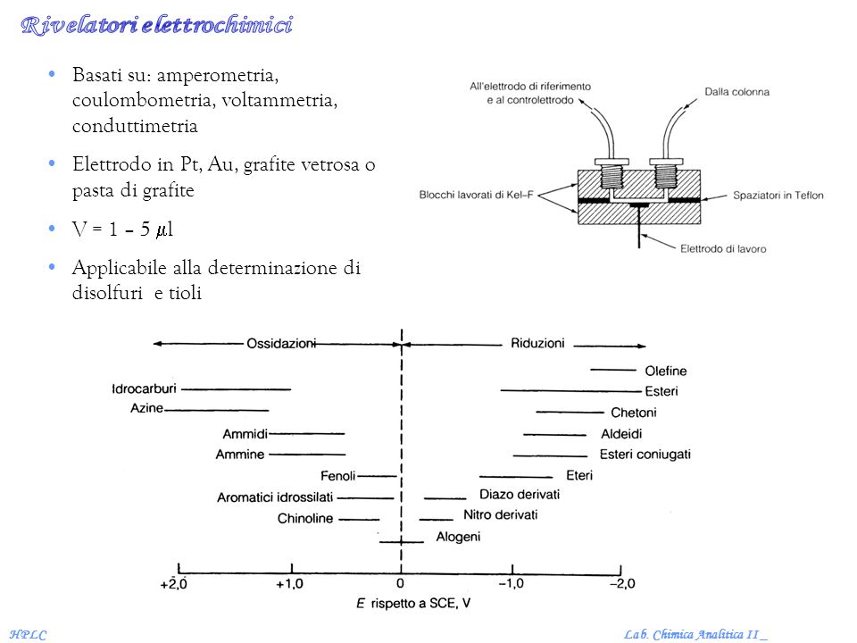 Rivelatori elettrochimici