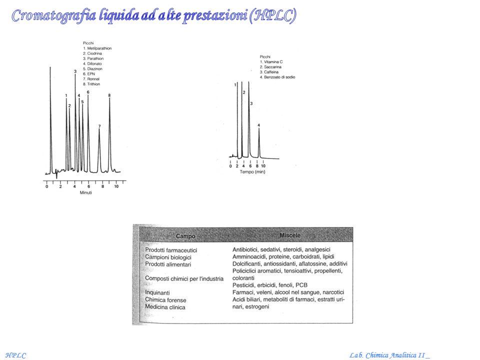 Cromatografia liquida ad alte prestazioni (HPLC)