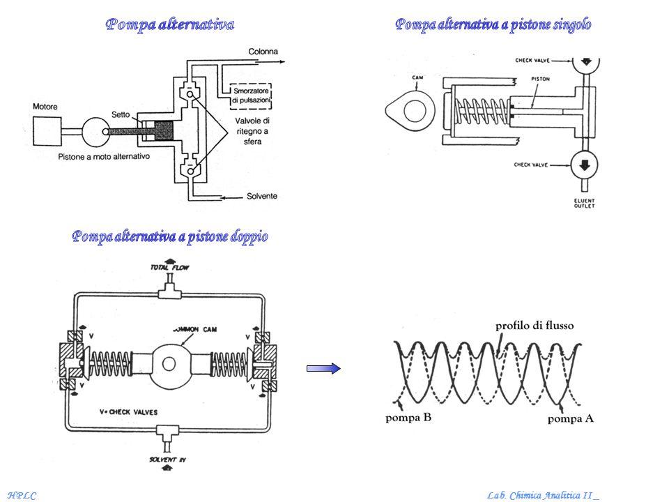 Pompa alternativa a pistone singolo Pompa alternativa a pistone doppio