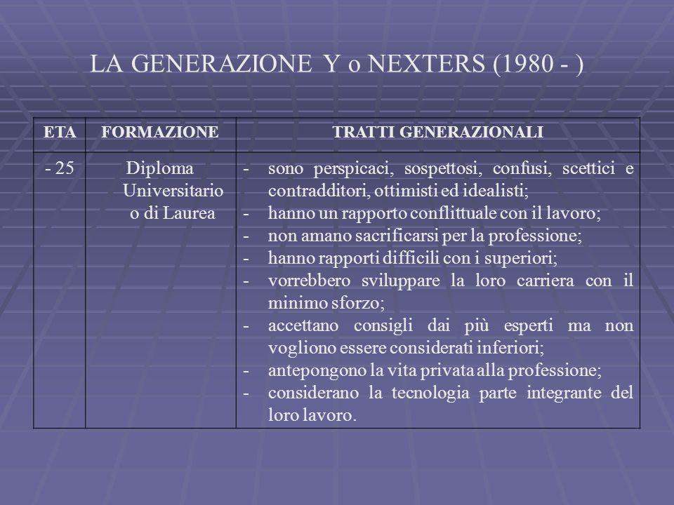 LA GENERAZIONE Y o NEXTERS (1980 - )