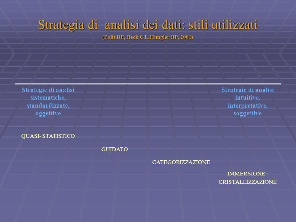 Strategia di analisi dei dati: stili utilizzati (Polit DF, Beck CT, Hungler BP, 2001)