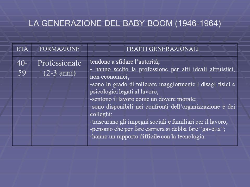 LA GENERAZIONE DEL BABY BOOM (1946-1964)