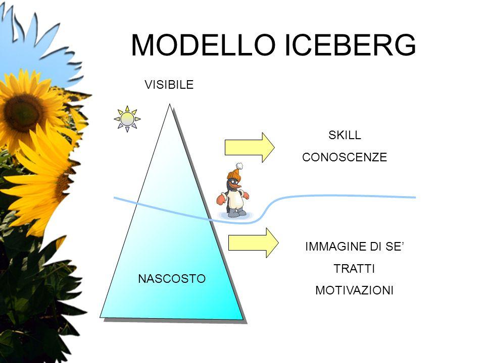MODELLO ICEBERG VISIBILE SKILL CONOSCENZE IMMAGINE DI SE' TRATTI