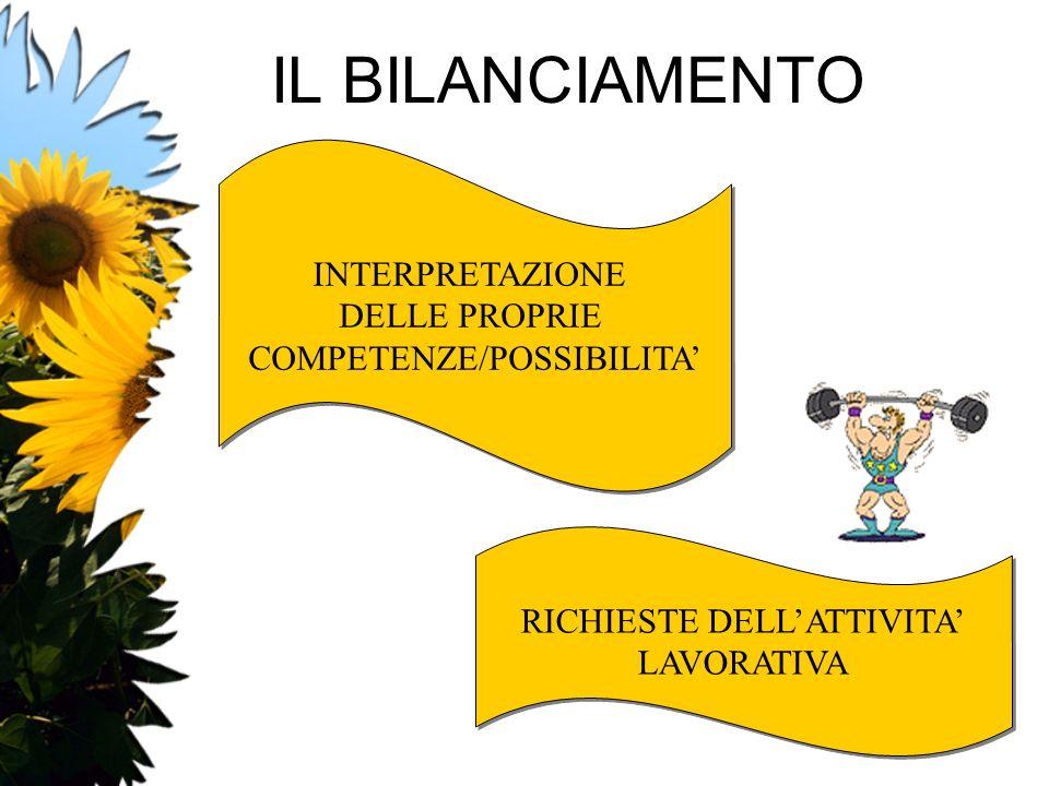 IL BILANCIAMENTO INTERPRETAZIONE DELLE PROPRIE COMPETENZE/POSSIBILITA'