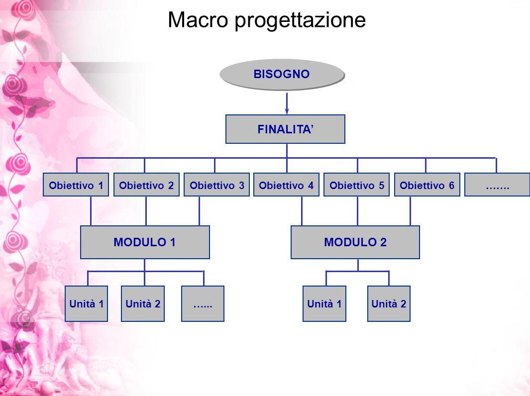 Macro progettazione BISOGNO FINALITA' MODULO 1 MODULO 2 Obiettivo 1