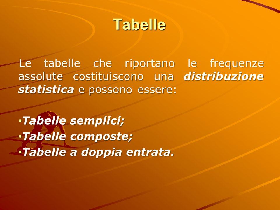 Tabelle Le tabelle che riportano le frequenze assolute costituiscono una distribuzione statistica e possono essere: