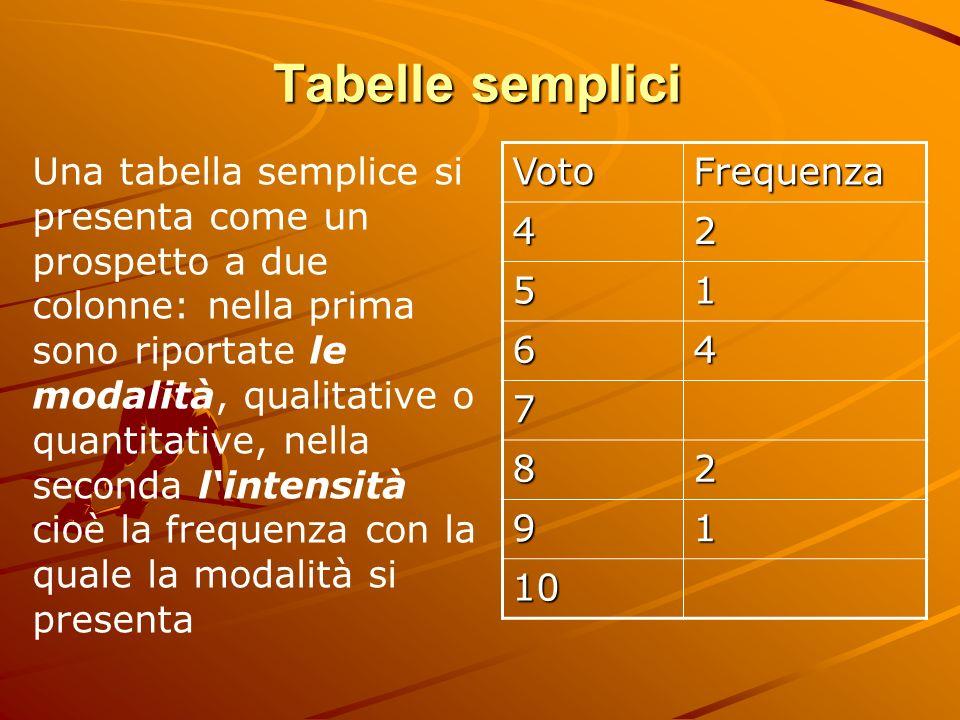 Tabelle semplici