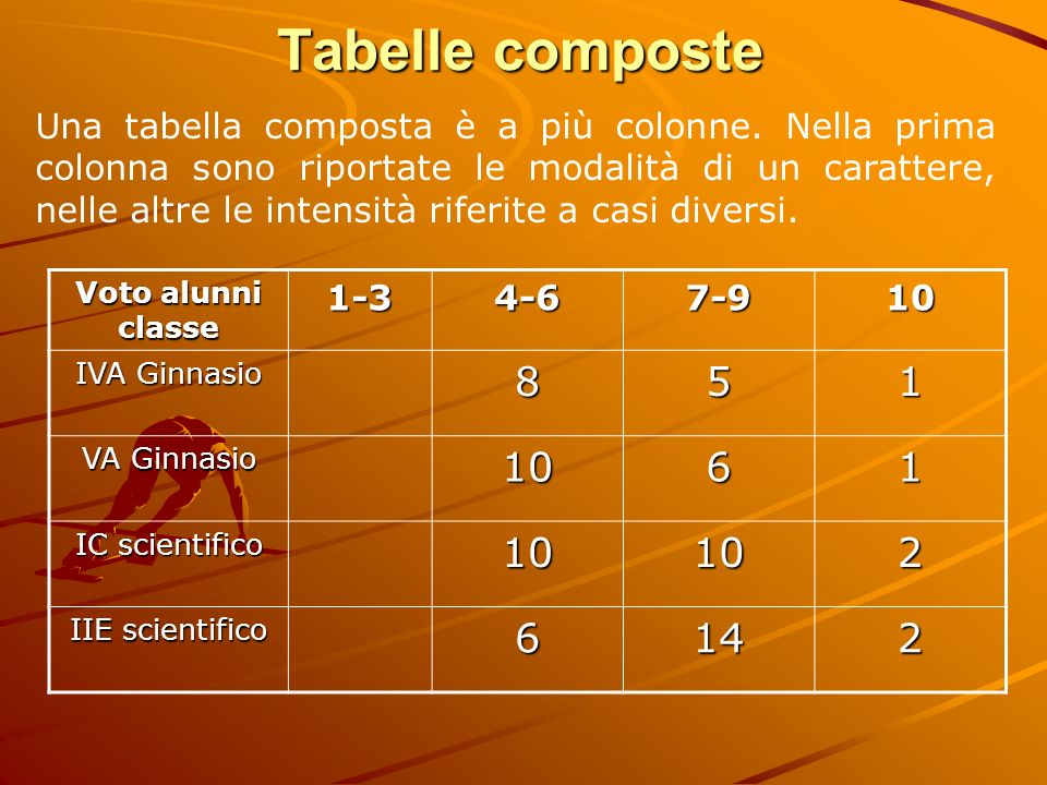 Tabelle composte