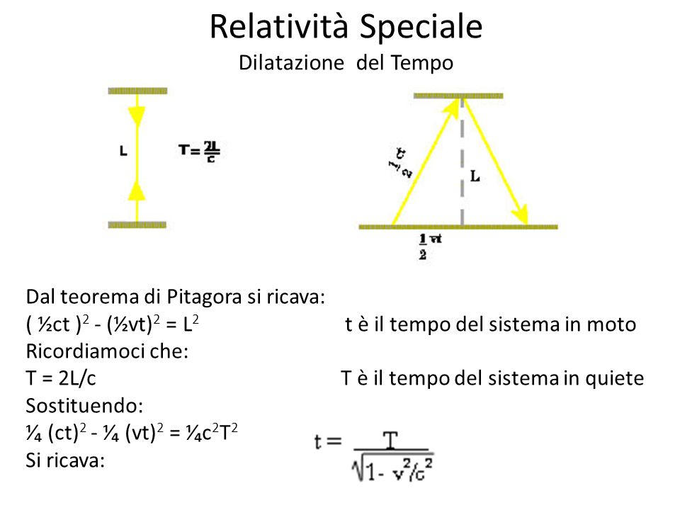 Relatività Speciale Dilatazione del Tempo