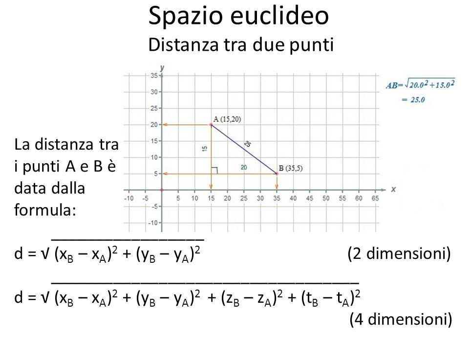 Spazio euclideo Distanza tra due punti