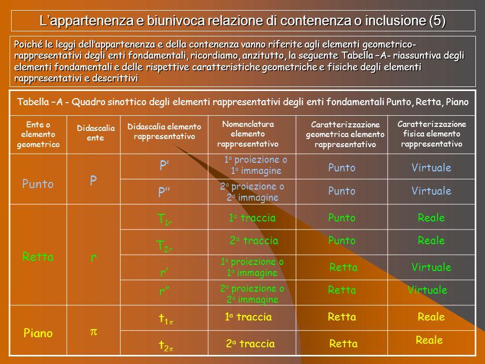 L'appartenenza e biunivoca relazione di contenenza o inclusione (5)