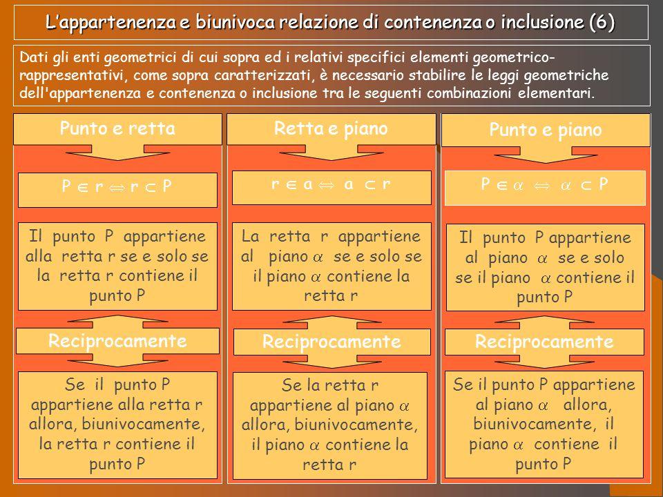 L'appartenenza e biunivoca relazione di contenenza o inclusione (6)