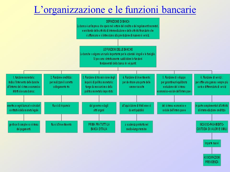 L'organizzazione e le funzioni bancarie