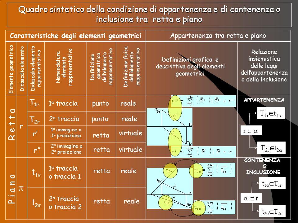Caratteristiche degli elementi geometrici
