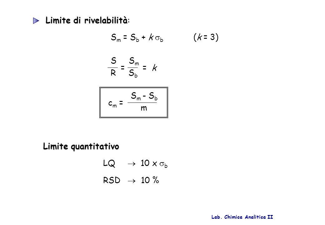 Limite di rivelabilità: Sm = Sb + k b (k = 3)