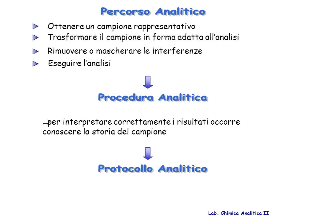 Percorso Analitico Procedura Analitica Protocollo Analitico