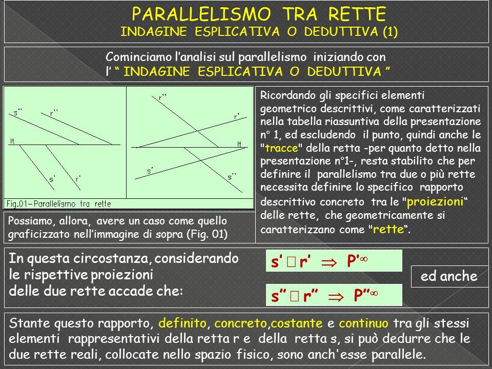 PARALLELISMO TRA RETTE INDAGINE ESPLICATIVA O DEDUTTIVA (1)