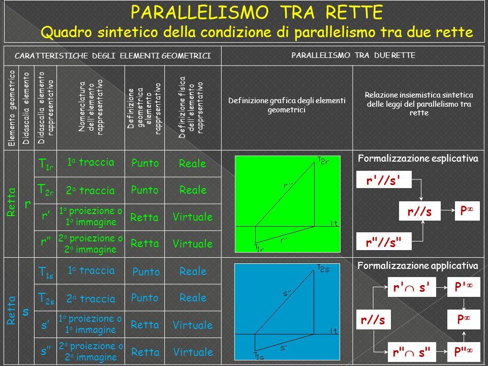PARALLELISMO TRA RETTE Quadro sintetico della condizione di parallelismo tra due rette