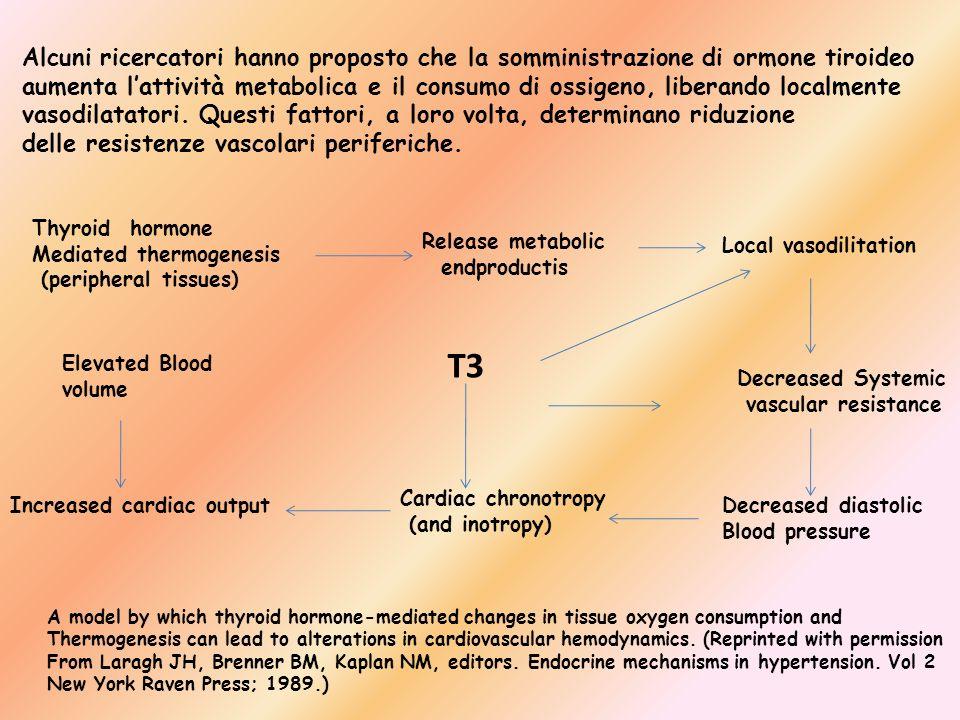 Alcuni ricercatori hanno proposto che la somministrazione di ormone tiroideo