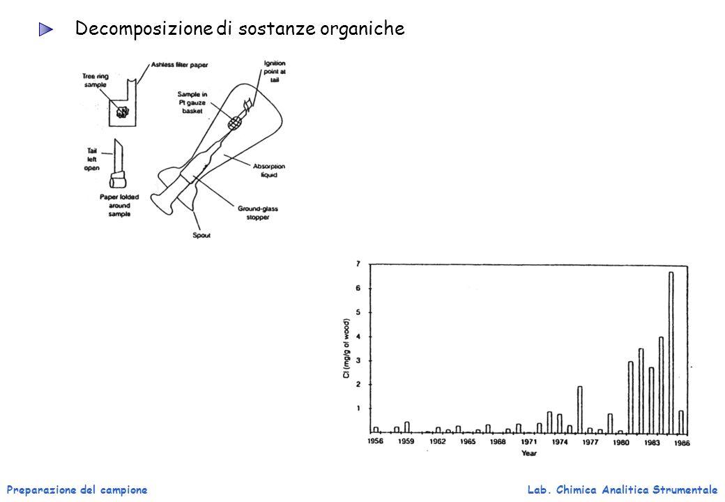 Decomposizione di sostanze organiche