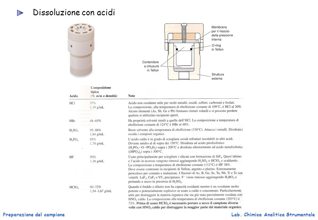 Dissoluzione con acidi