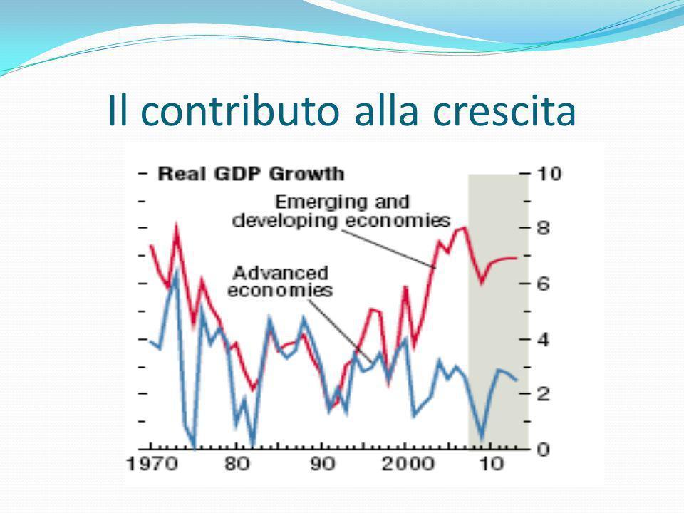 Il contributo alla crescita