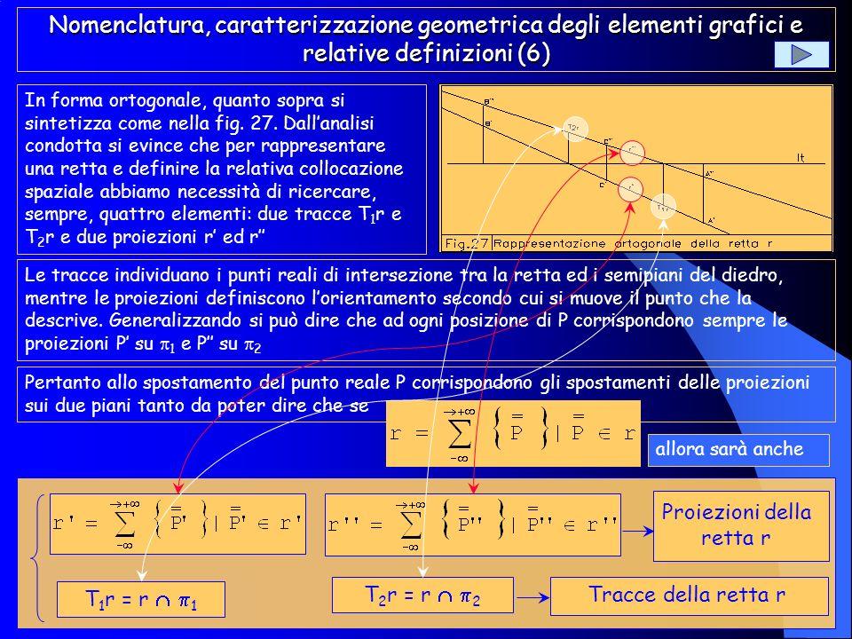 Proiezioni della retta r
