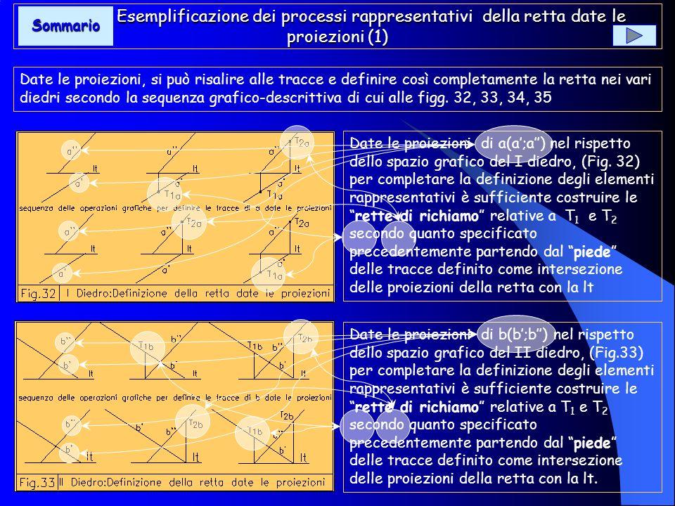 Esemplificazione dei processi rappresentativi della retta date le proiezioni (1)