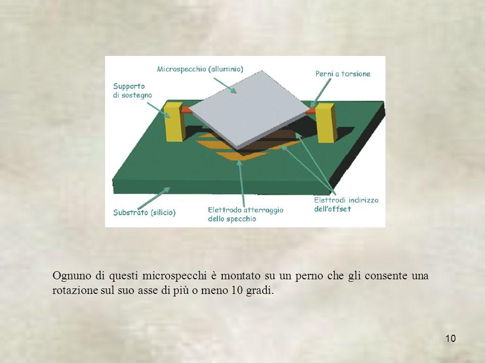 Ognuno di questi microspecchi è montato su un perno che gli consente una rotazione sul suo asse di più o meno 10 gradi.