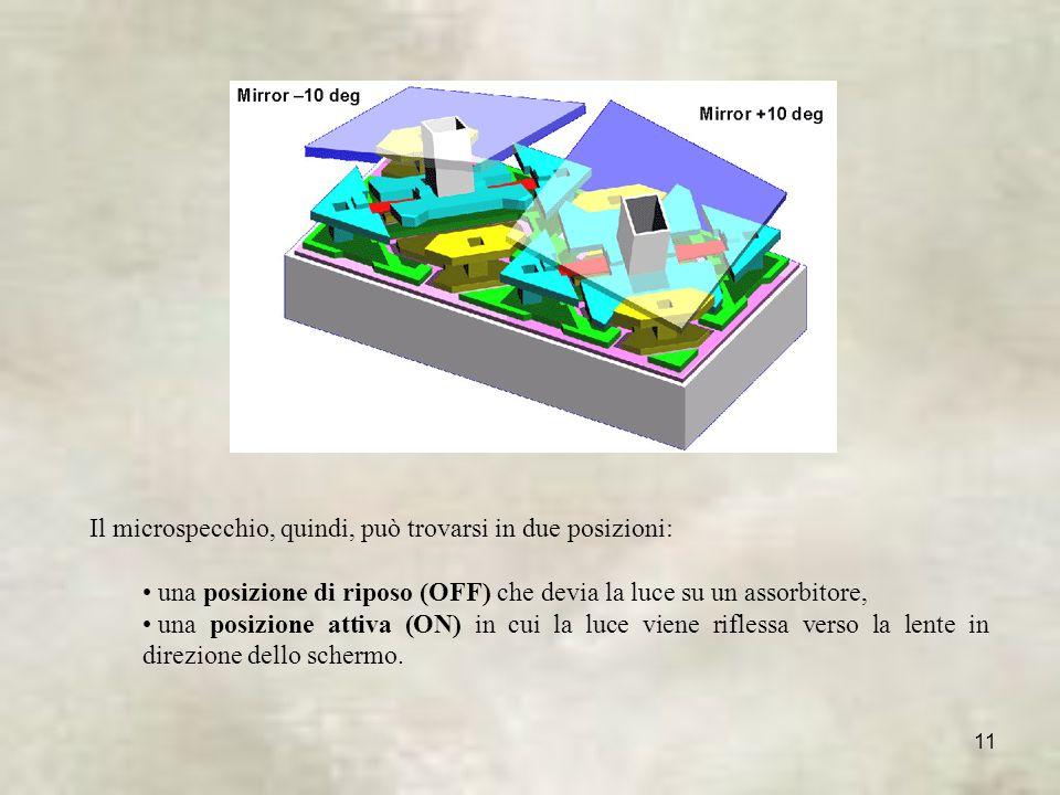 Il microspecchio, quindi, può trovarsi in due posizioni: