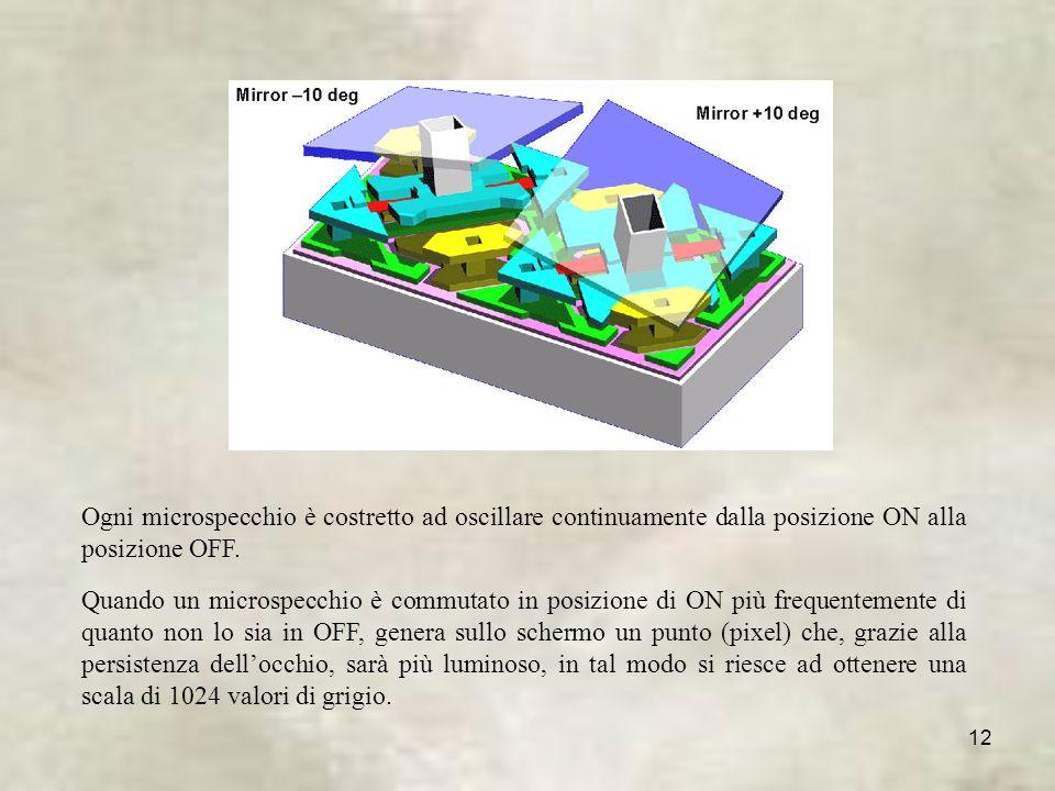 Ogni microspecchio è costretto ad oscillare continuamente dalla posizione ON alla posizione OFF.