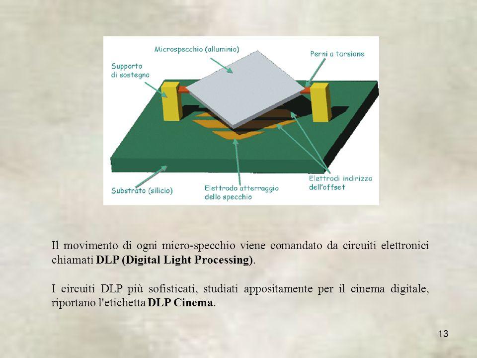 Il movimento di ogni micro-specchio viene comandato da circuiti elettronici chiamati DLP (Digital Light Processing).