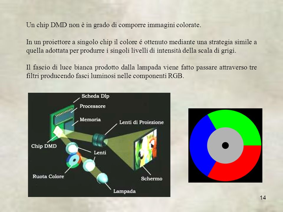 Un chip DMD non è in grado di comporre immagini colorate.