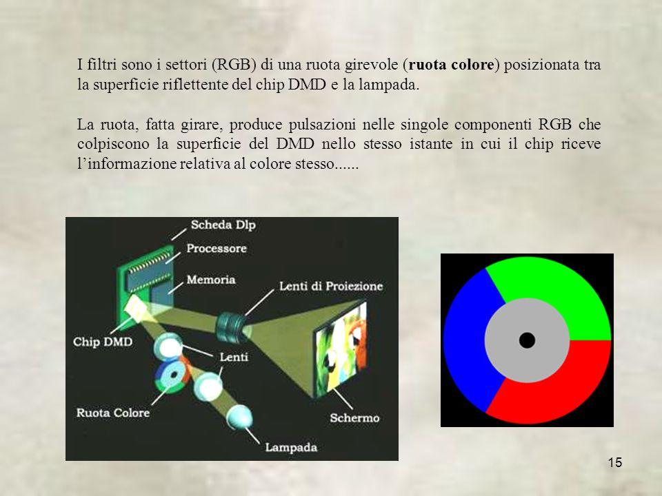 I filtri sono i settori (RGB) di una ruota girevole (ruota colore) posizionata tra la superficie riflettente del chip DMD e la lampada.