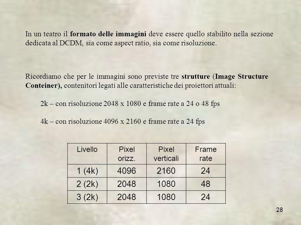 In un teatro il formato delle immagini deve essere quello stabilito nella sezione dedicata al DCDM, sia come aspect ratio, sia come risoluzione.