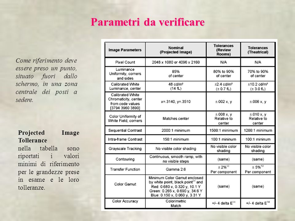 Parametri da verificare