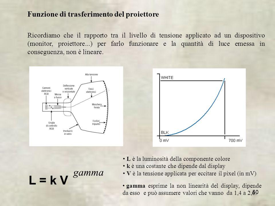 L = k V gamma Funzione di trasferimento del proiettore