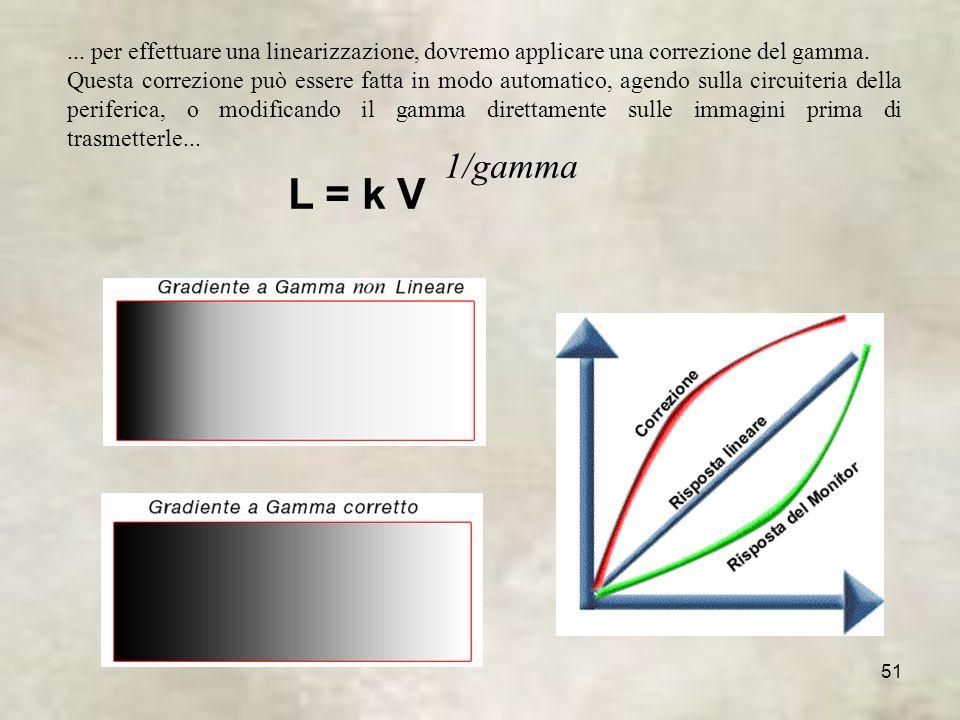 ... per effettuare una linearizzazione, dovremo applicare una correzione del gamma.
