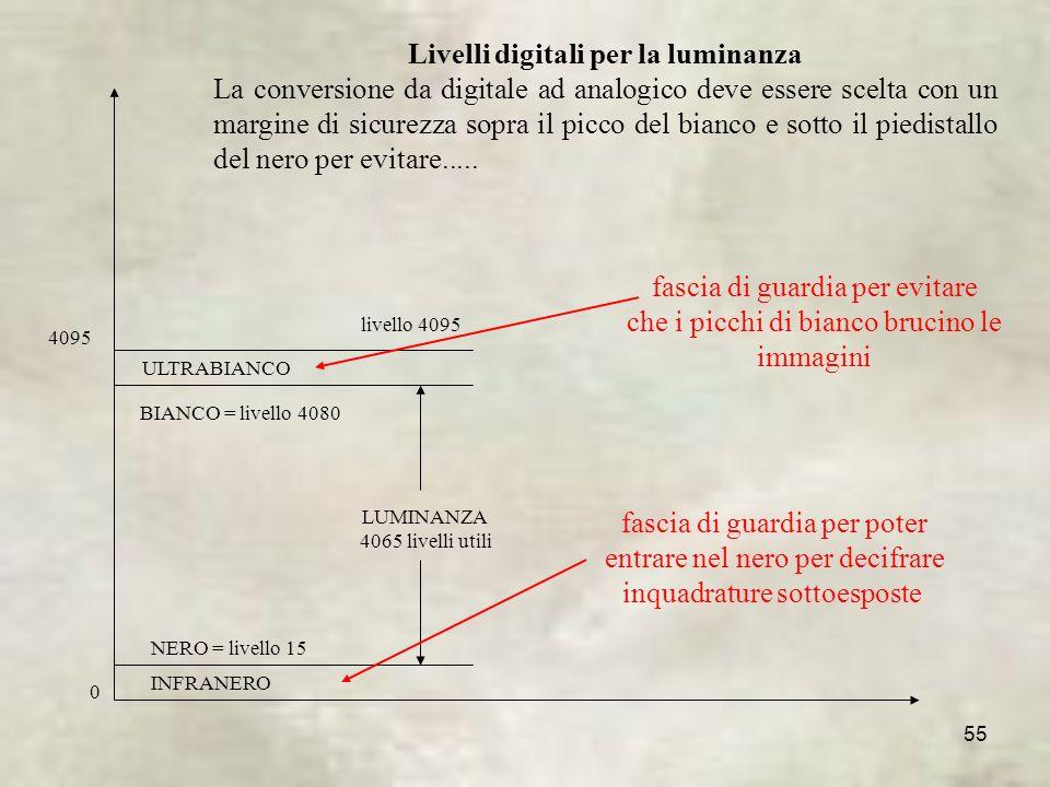 Livelli digitali per la luminanza