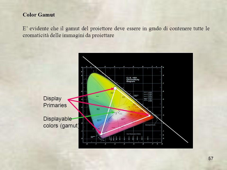 Color Gamut E' evidente che il gamut del proiettore deve essere in grado di contenere tutte le cromaticità delle immagini da proiettare.