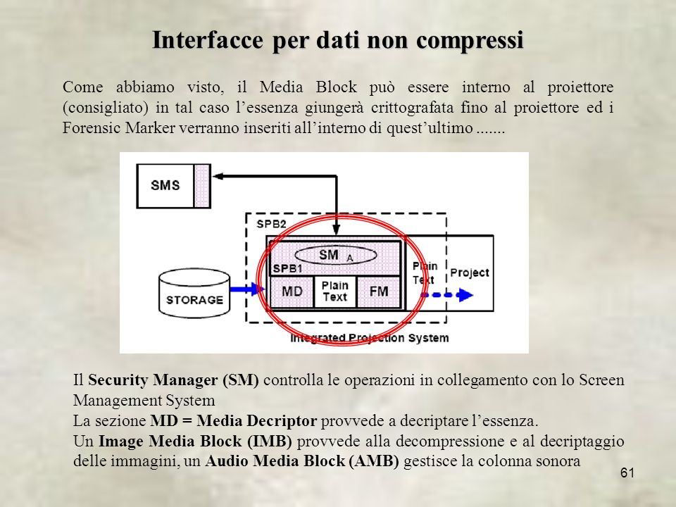 Interfacce per dati non compressi