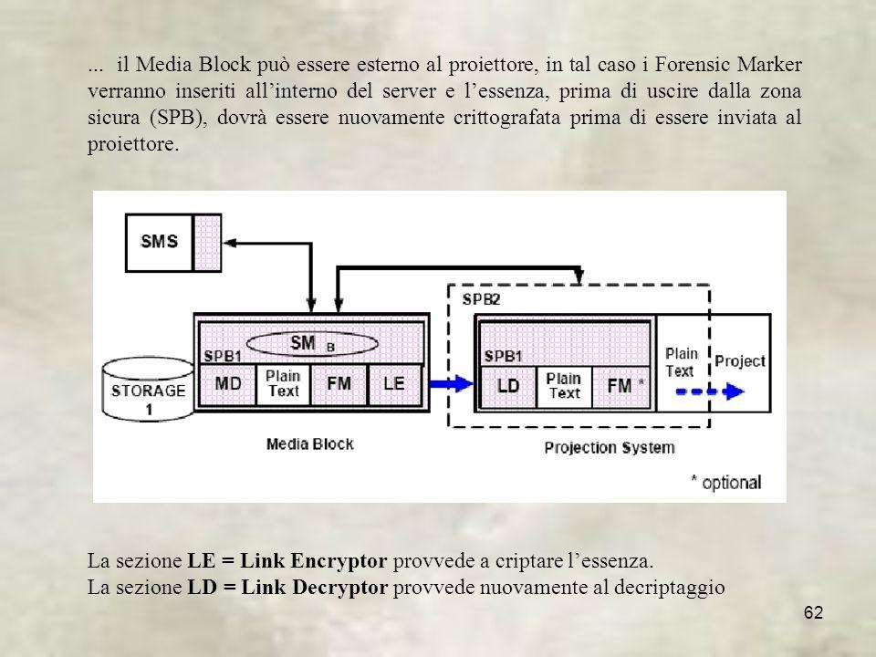 ... il Media Block può essere esterno al proiettore, in tal caso i Forensic Marker verranno inseriti all'interno del server e l'essenza, prima di uscire dalla zona sicura (SPB), dovrà essere nuovamente crittografata prima di essere inviata al proiettore.