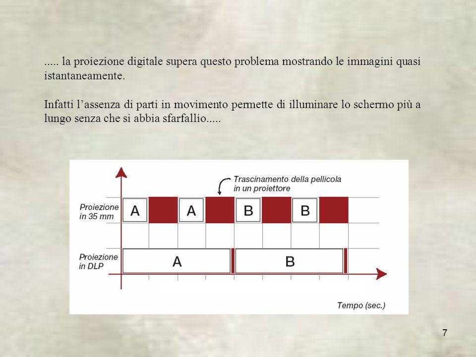 ..... la proiezione digitale supera questo problema mostrando le immagini quasi istantaneamente.
