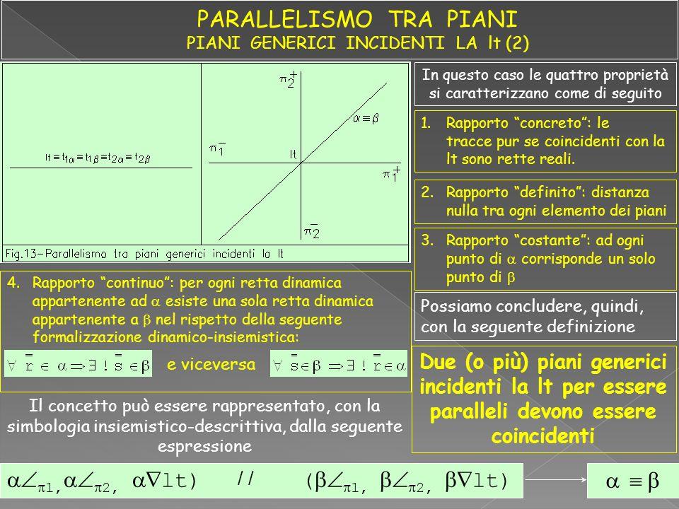 PARALLELISMO TRA PIANI PIANI GENERICI INCIDENTI LA lt (2)