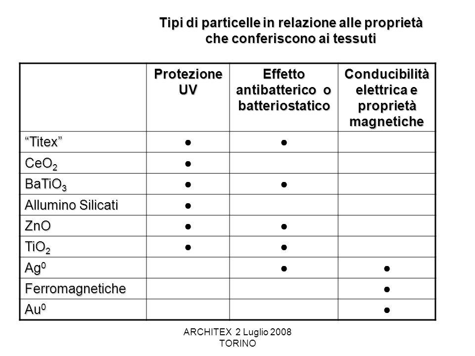 Effetto antibatterico o batteriostatico
