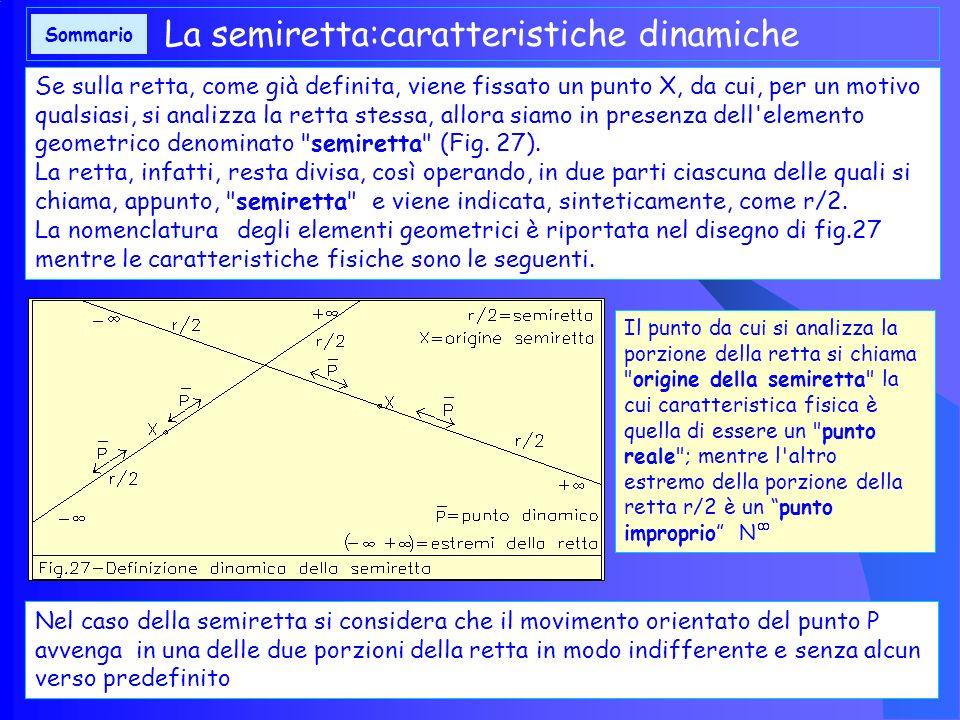 La semiretta:caratteristiche dinamiche