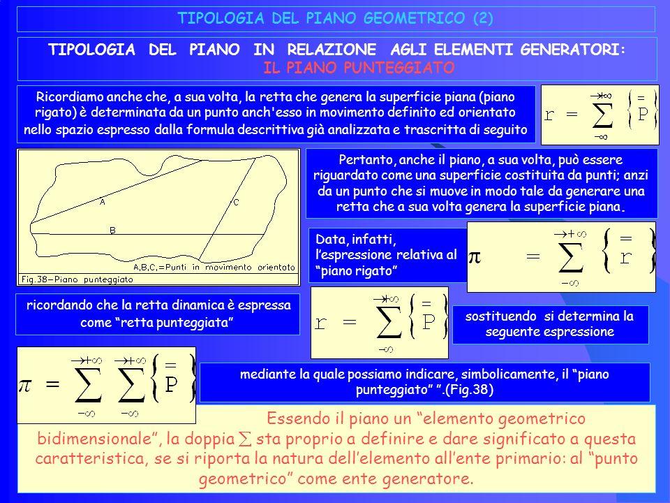 TIPOLOGIA DEL PIANO GEOMETRICO (2)