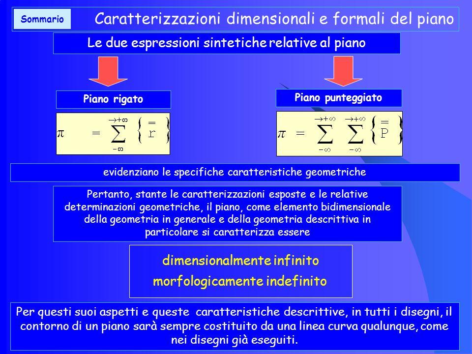 Caratterizzazioni dimensionali e formali del piano