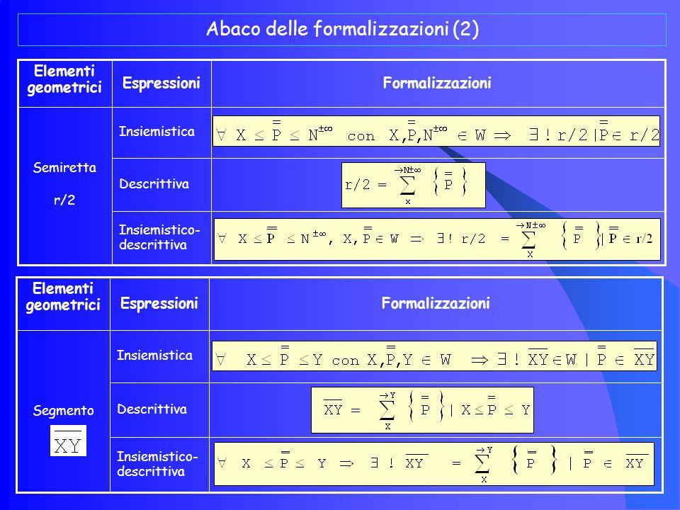 Abaco delle formalizzazioni (2)